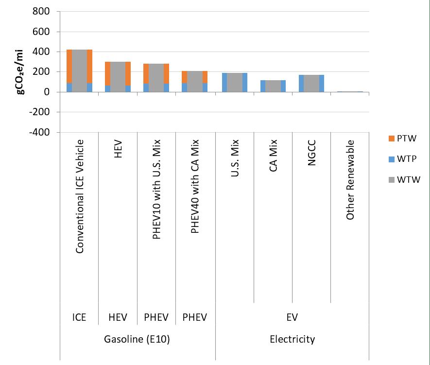 greet_sample_ghg_emissions